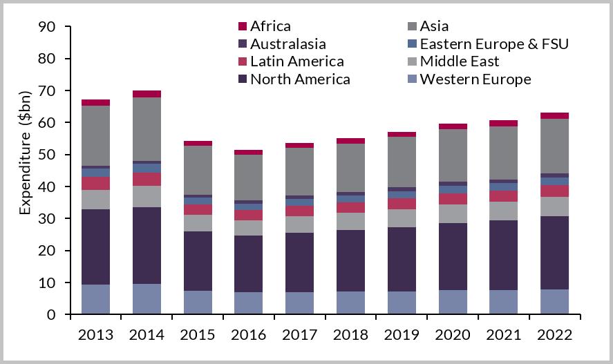 Global Downstream Maintenance Expenditure ($bn), 2013-2022
