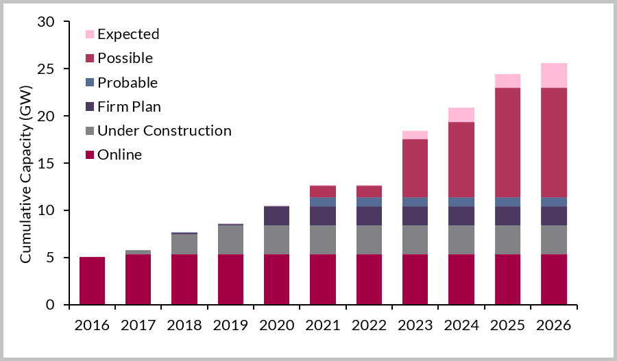 UK Cumulative Capacity by Current Project Status, 2016-2026
